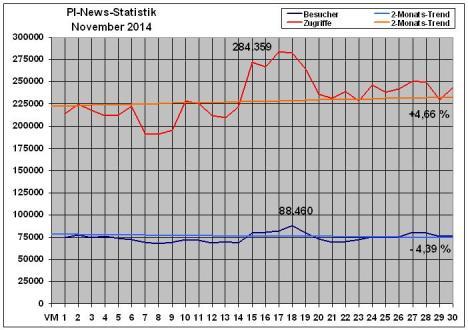 Statistik - PI-News - 11-2014