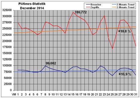 PI-News Statistik Dezember 2014
