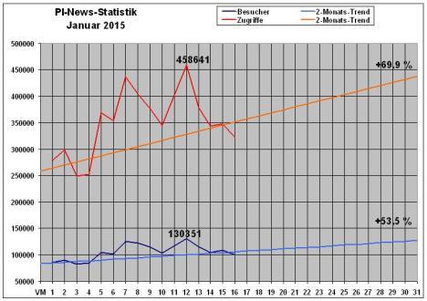 PI-News Statistik Halbzeit Januar 2015