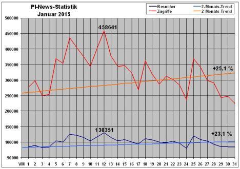 PI-News Statistik Januar 2015