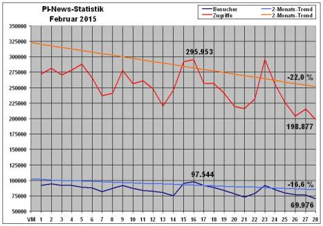 PI-News Statistik Februar 2015