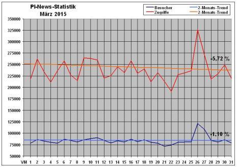 PI-News Statistik März 2015