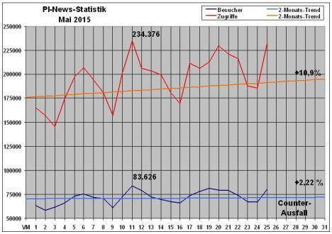 PI-News Statistik Mai 2015