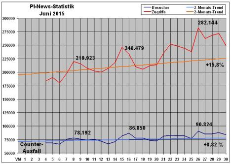 PI-News Statistik Juni 2015