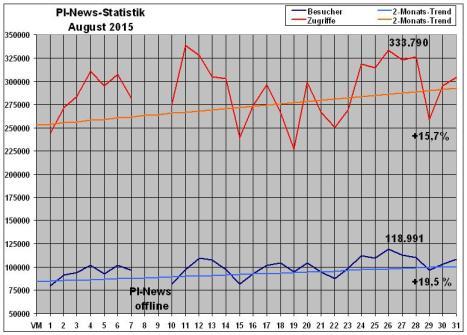 PI-News Statistik August 2015