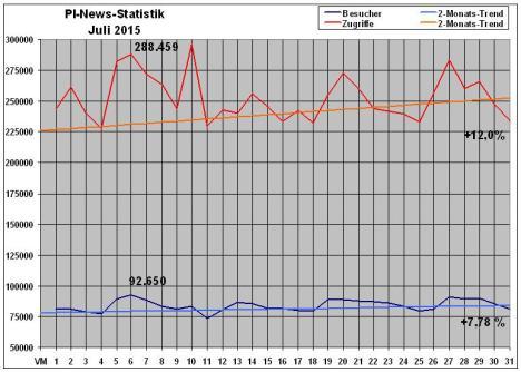 PI-News Statistik Juli 2015