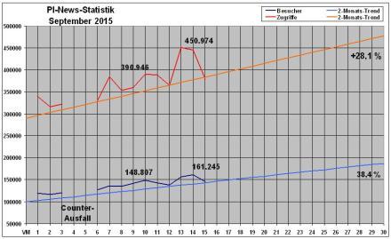 PI-News Statistik Halbzeit September 2015