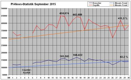 PI-News Statistik September 2015