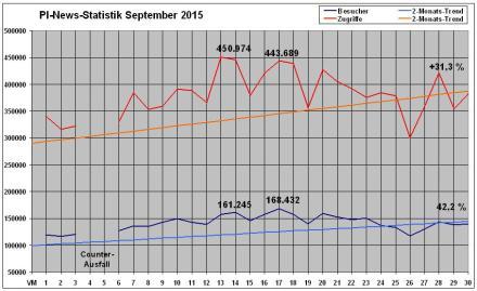 PI-News Statistik September 2015