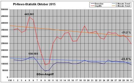 PI-News Statistik Oktober 2015