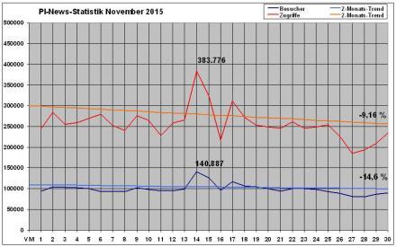 PI-News Statistik November 2015