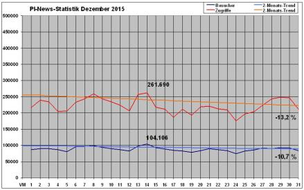 PI-News Statistik Dezember 2015