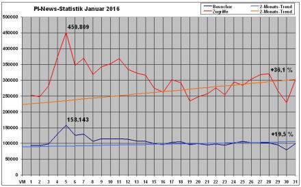 PI-News Statistik Januar 2016