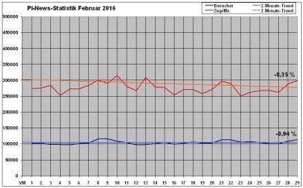 PI-News Statistik Februar 2016