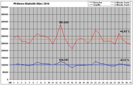 PI-News Statistik März 2016