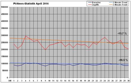 PI-News Statistik April 2016