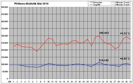 PI-News Statistik Mai 2016