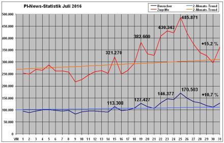 PI-News Statistik Juli 2016