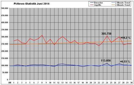 PI-News Statistik Juni 2016
