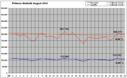 PI-News Statistik August 2016
