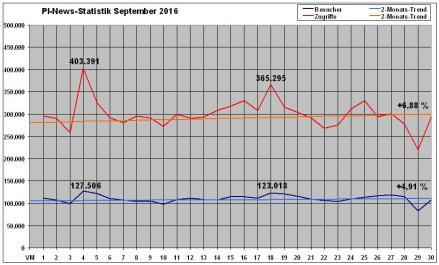 pi-news-statistik-september-2016
