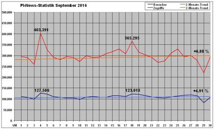 pi-news-statistik-september-2016