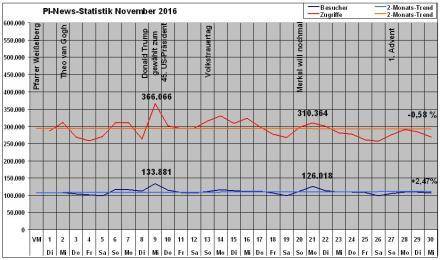 pi-news-statistik-november-2016