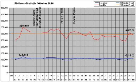 pi-news-statistik-oktober-2016