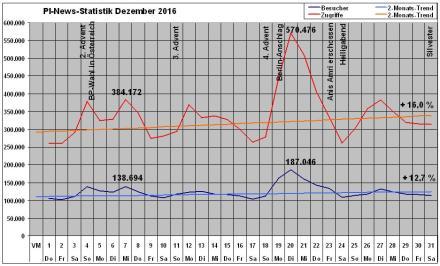 pi-news-statistik-dezember-2016