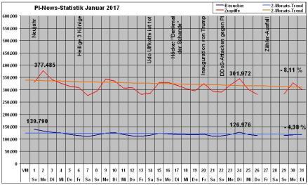 pi-news-statistik-januar-2017